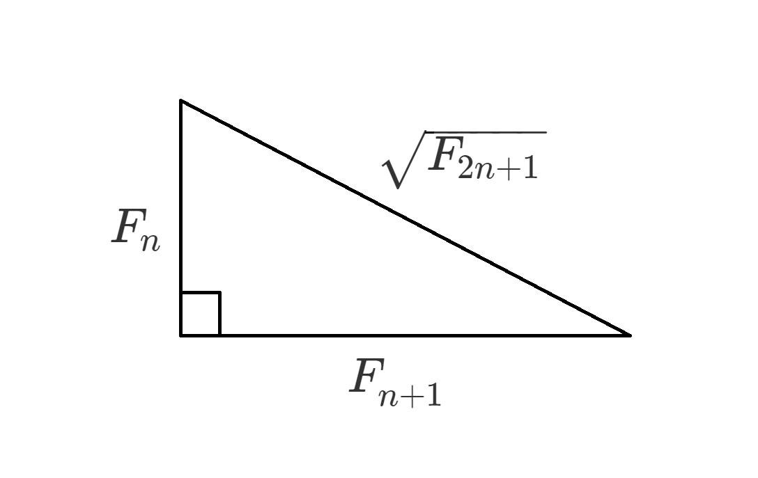底辺と高さの長さが連続するフィボナッチ数である直角三角形は、斜辺の長さが別のフィボナッチ数の平方根になる