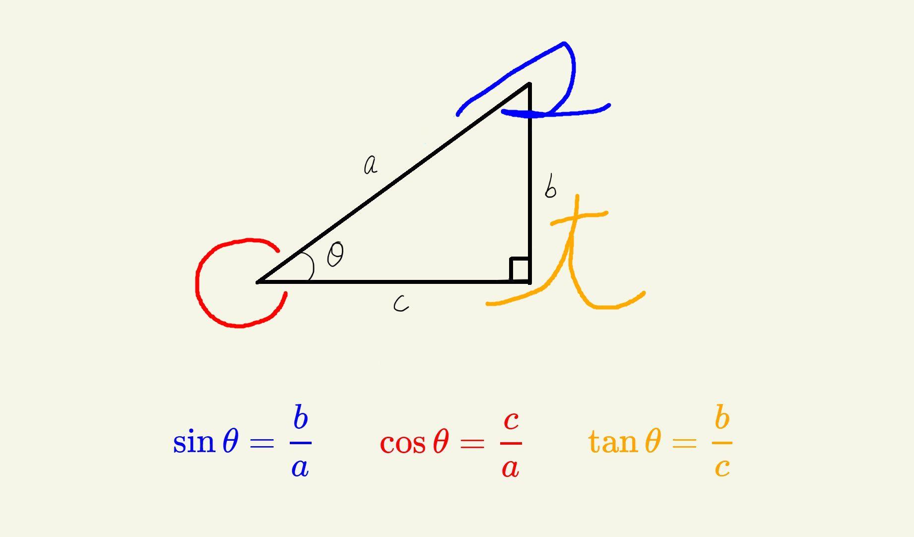 従来の筆記体を使った三角比の覚え方